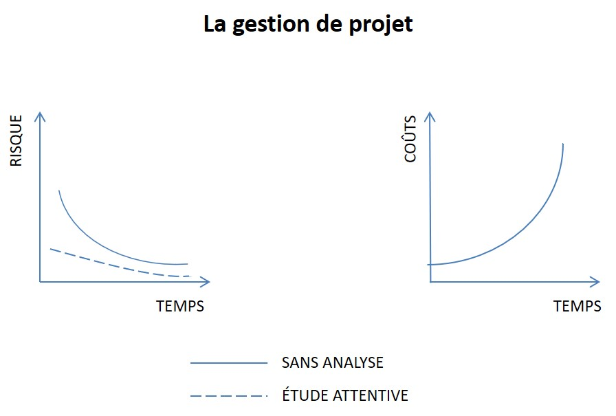 comment aborder un project1 corpo1